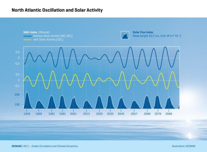 Solar Flux e NAO