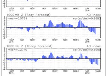 AO 350x250 - In autunno più alluvioni nel Mediterraneo a causa del Nino?