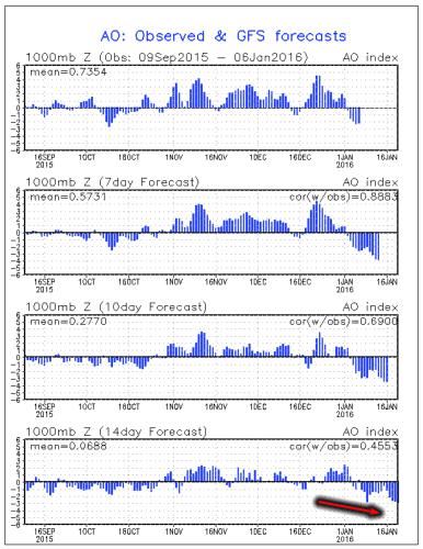 AO - Crescono le probabilità di freddo e neve a bassa quota