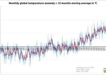 Le anomalie termiche mensili planetarie dal 1880. Fonte datagraver.com